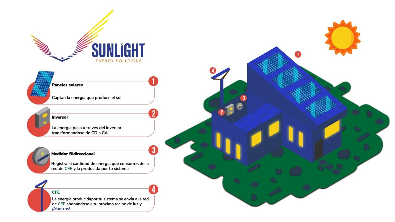 Proceso energía solar 02